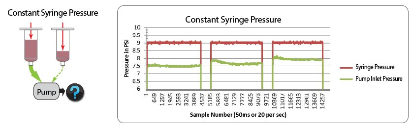 How inlet pressure to the pump can vary when constant pressure is applied.
