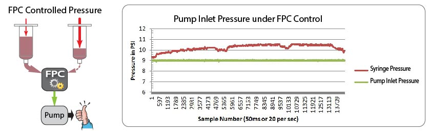 How FPC maintains the inlet pressure by adjusting the reservoir pressure